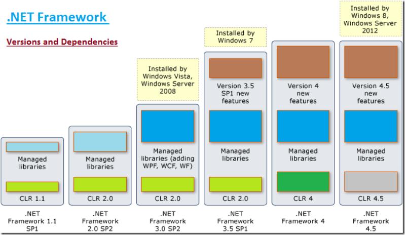 Скачать Microsoft. <b>NET</b> <b>Framework</b> <b>4</b>.<b>0</b> для разных…