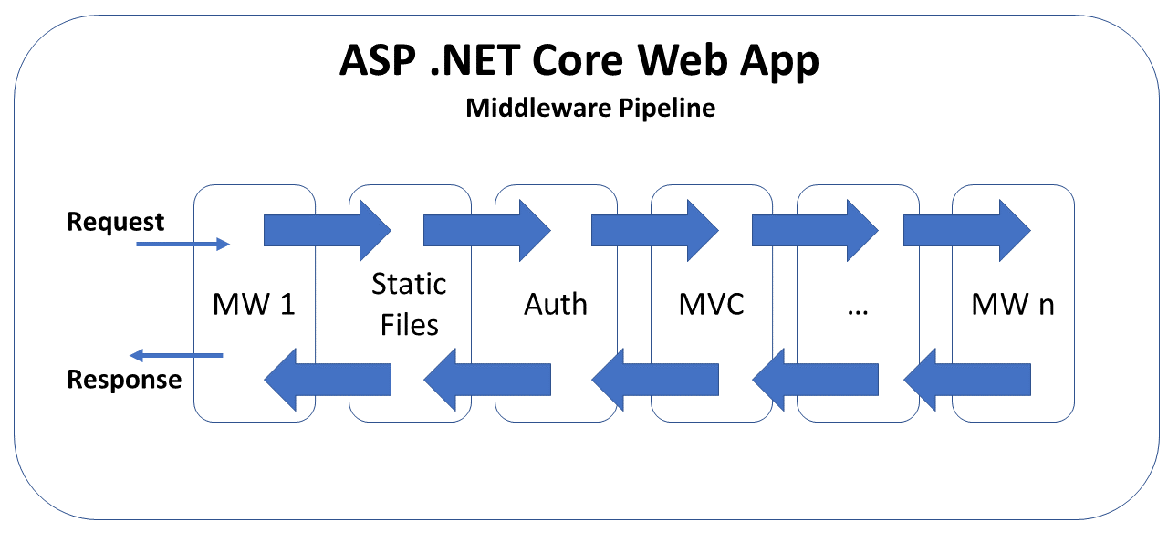 European ASP NET 4 5 Hosting BLOG | BLOG about ASP NET 4, ASP NET